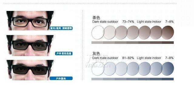 优质镜片健护双眼 日本豪雅镜片简介【组图】