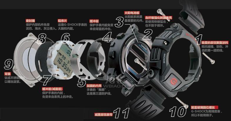 手表是由什么组成的?手表的构造组成解析