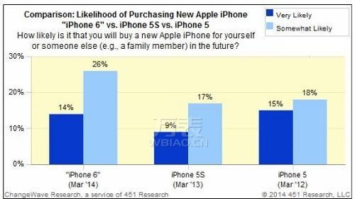万表网|你爱疯了吗?6000块iPhone6和名表你选哪个?