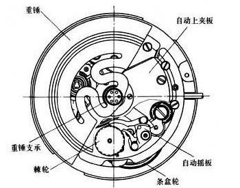 劳力士手表上弦怎么办,劳力士上弦常识和需要注意事项