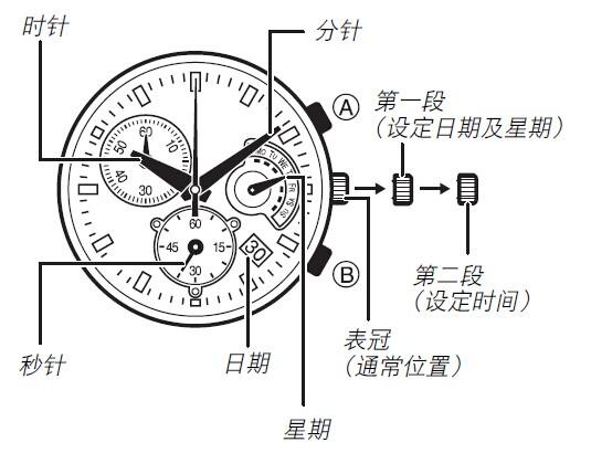 卡西欧手表4358说明书(精简版)轻松读懂手表功能调校