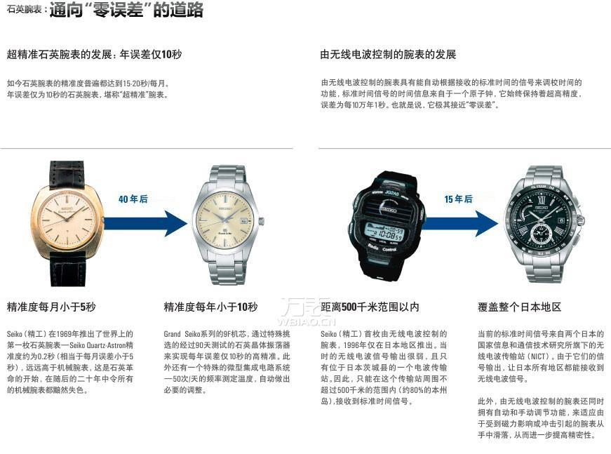 """精工手表质量怎么样?探索""""东洋时计之王""""的神话传奇"""