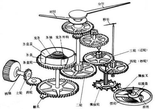 自动手表走的慢的原因是什么?如何解决自动手表走的慢?
