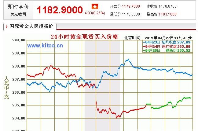 国际金价周一在1186下高空看新低 地震不影响
