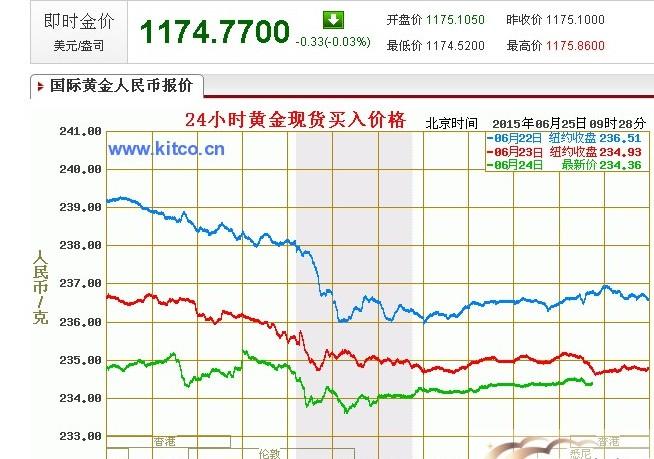 看多空转换 现货黄金价格承压,避险需求有所增加