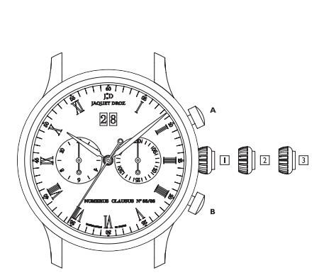 雅克德罗Chrono Grande Date 腕表时间、日期调校方法