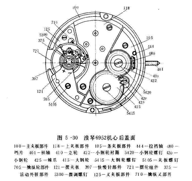 浪琴手表的结构特点及性能,机芯、传动结构、摆轮游丝系结构
