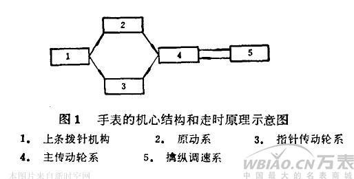 卡地亚机械手表组成部分和工作原理